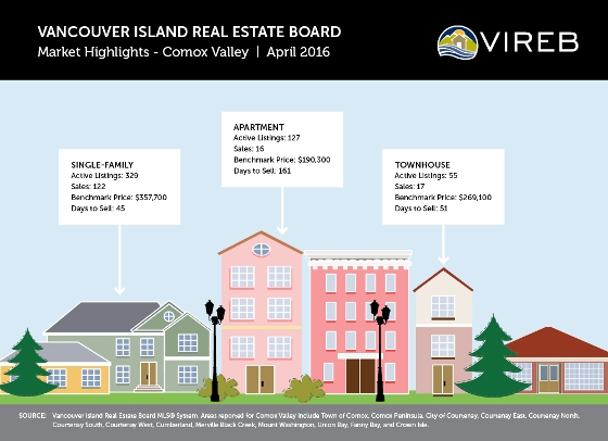 Comox Valley Real Estate Infographic, April 2016